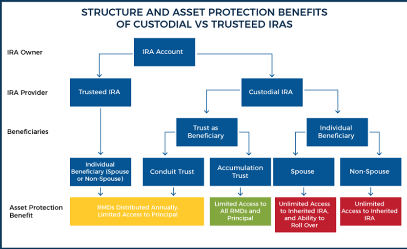 Structure & Asset Protection