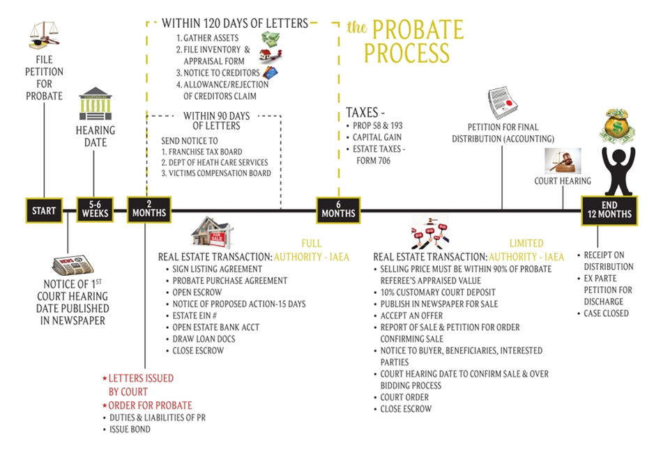 Probate Process in detail