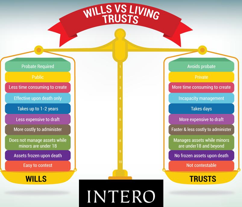 Wills vs Trust