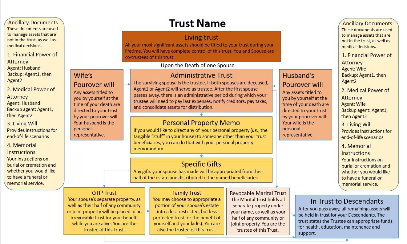 Trust Verbiage