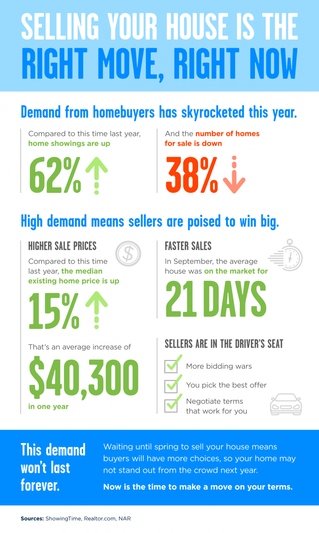 Selling Your House Is the Right Move, Right Now [INFOGRAPHIC] | MyKCM